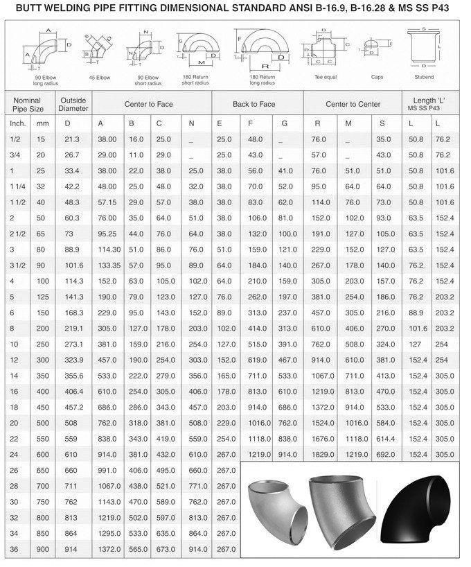 Dimensions of ASME B16.9 Elbow