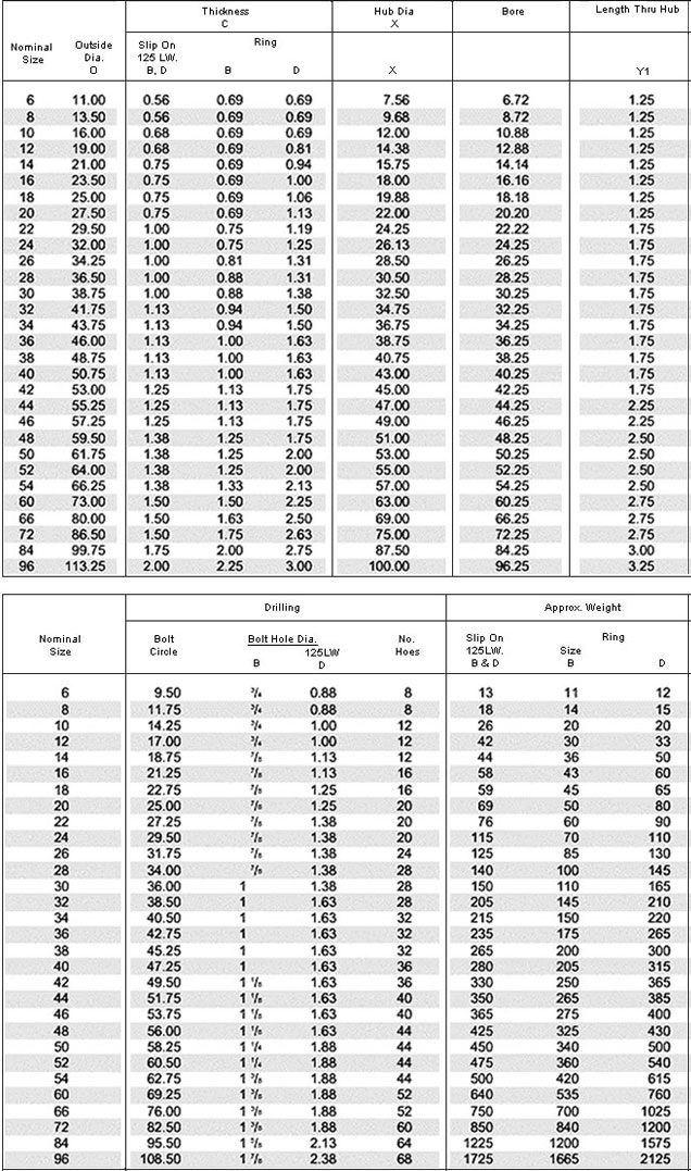 Dimensions & Masses of AWWA C207 Flange Class 125LW Class B, D