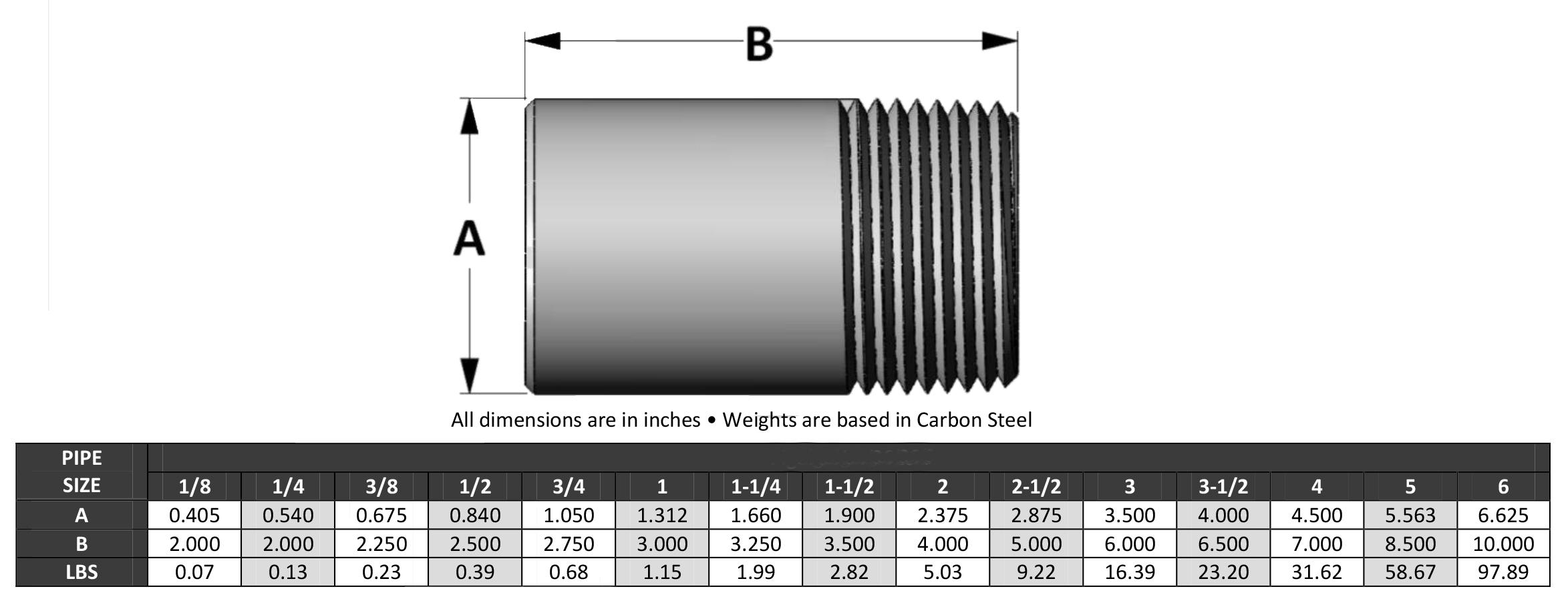 ASME B16.11 Bull Plug Dimensions