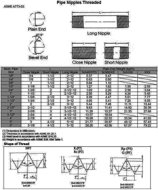 ASME B16.11 Threaded Pipe Nipples Dimensions